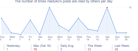 How many times maduko's posts are read daily