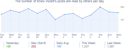 How many times Violett's posts are read daily