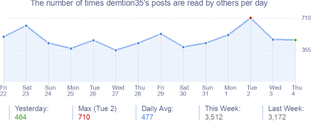 How many times demtion35's posts are read daily