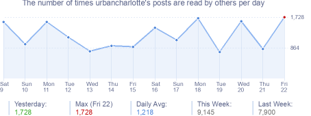 How many times urbancharlotte's posts are read daily