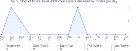 How many times JulieBethKirtley's posts are read daily