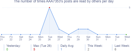 How many times AAA7353's posts are read daily