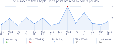 How many times Apple Tree's posts are read daily