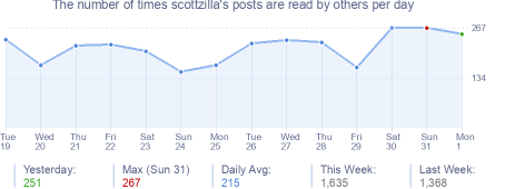 How many times scottzilla's posts are read daily