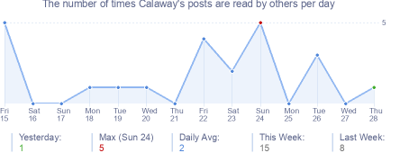 How many times Calaway's posts are read daily