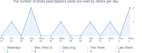 How many times pear2apple's posts are read daily