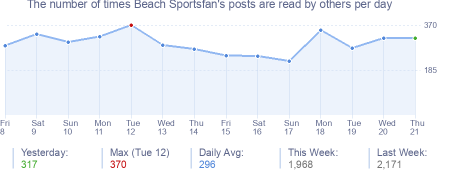 How many times Beach Sportsfan's posts are read daily
