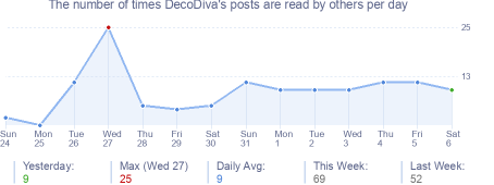 How many times DecoDiva's posts are read daily