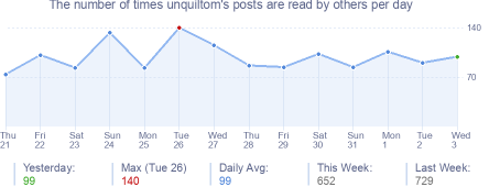 How many times unquiltom's posts are read daily