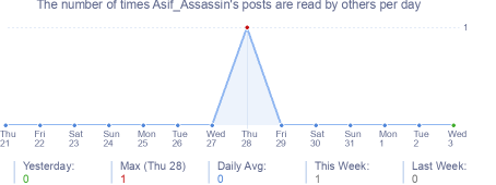 How many times Asif_Assassin's posts are read daily