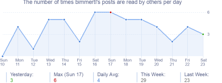 How many times bimmertl's posts are read daily
