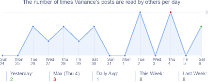 How many times Variance's posts are read daily