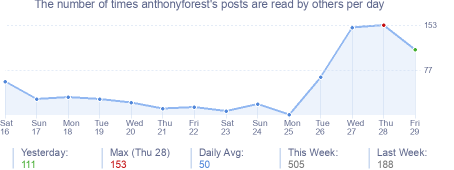 How many times anthonyforest's posts are read daily