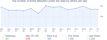 How many times talloolla's posts are read daily