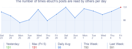 How many times ebuch's posts are read daily