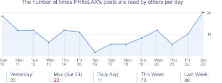 How many times PHItoLAX's posts are read daily
