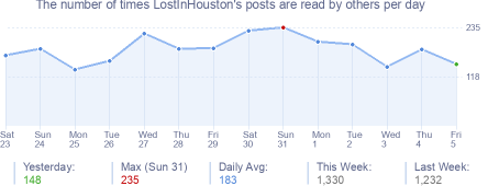 How many times LostInHouston's posts are read daily