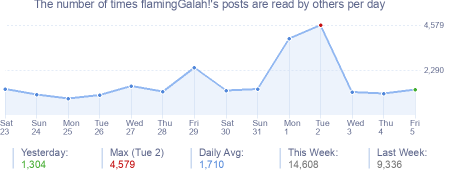 How many times flamingGalah!'s posts are read daily