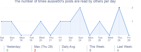 How many times aussie50's posts are read daily