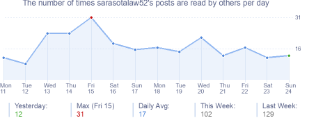 How many times sarasotalaw52's posts are read daily