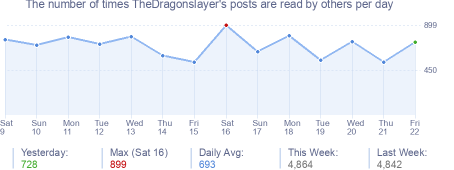 How many times TheDragonslayer's posts are read daily