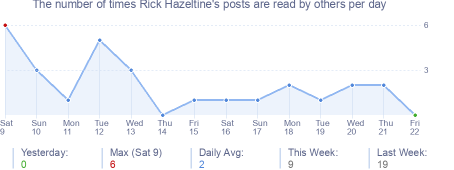 How many times Rick Hazeltine's posts are read daily