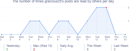 How many times gracious25's posts are read daily