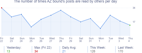 How many times AZ bound's posts are read daily