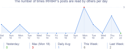 How many times IRH84F's posts are read daily