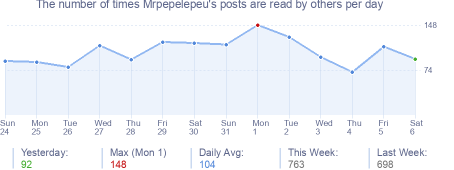 How many times Mrpepelepeu's posts are read daily