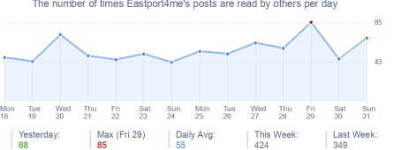 How many times Eastport4me's posts are read daily