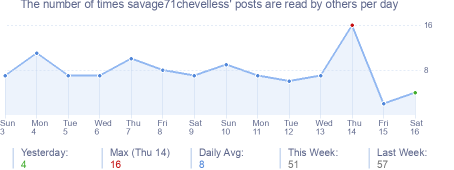 How many times savage71chevelless's posts are read daily