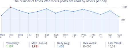How many times Wartrace's posts are read daily