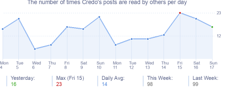 How many times Credo's posts are read daily