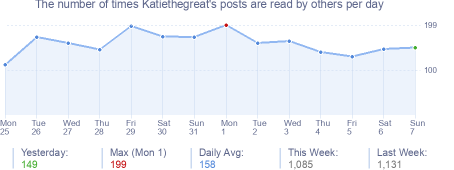 How many times Katiethegreat's posts are read daily