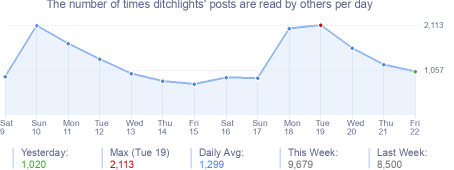 How many times ditchlights's posts are read daily