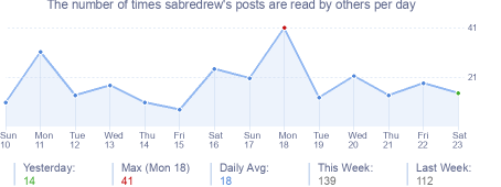How many times sabredrew's posts are read daily
