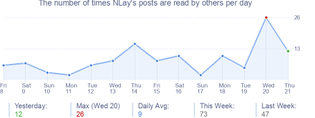 How many times NLay's posts are read daily