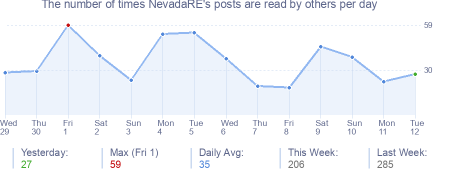 How many times NevadaRE's posts are read daily