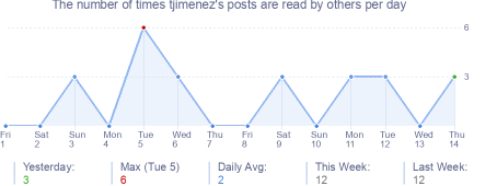 How many times tjimenez's posts are read daily