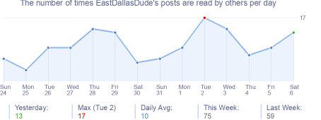 How many times EastDallasDude's posts are read daily