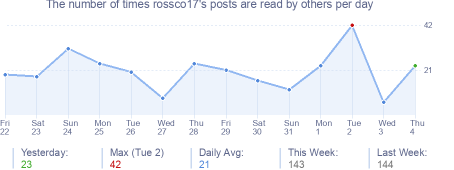 How many times rossco17's posts are read daily