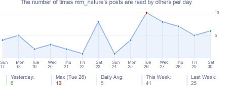 How many times mm_nature's posts are read daily