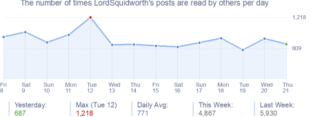 How many times LordSquidworth's posts are read daily