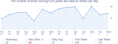 How many times moving123's posts are read daily