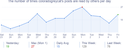How many times coloradogreycat's posts are read daily