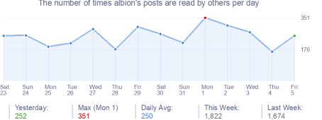 How many times albion's posts are read daily