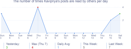 How many times Kavipriya's posts are read daily