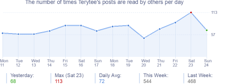 How many times Terytee's posts are read daily