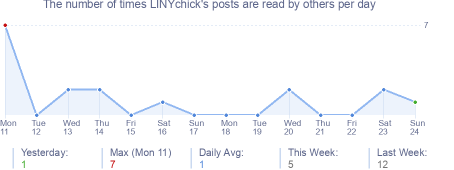 How many times LINYchick's posts are read daily